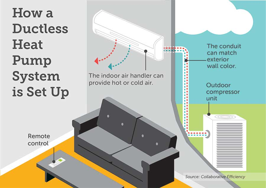 Sizing Up Ductless Heat Pumps Carolina Country