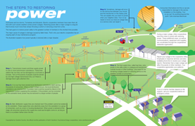 steps to restore power