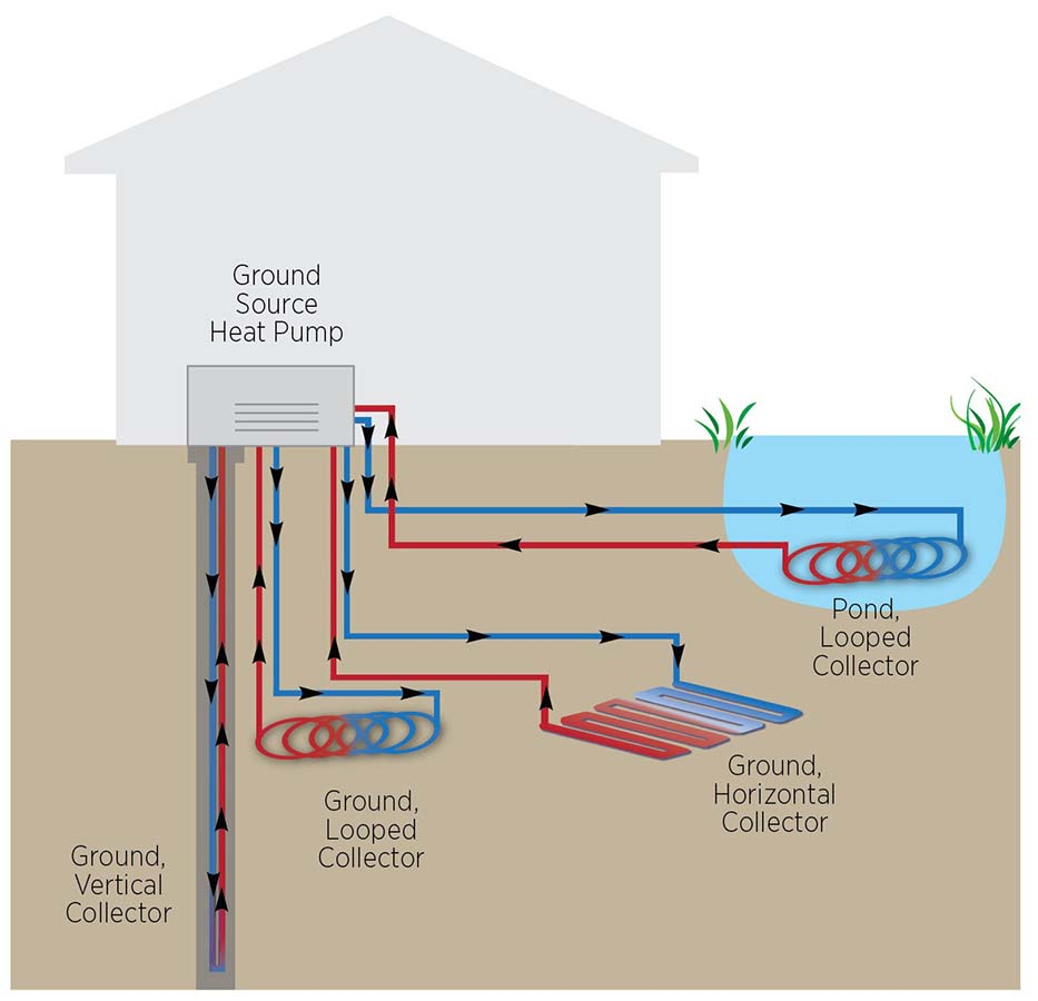 Geothermal Heat Pump : Geothermal heat pumps carolina country