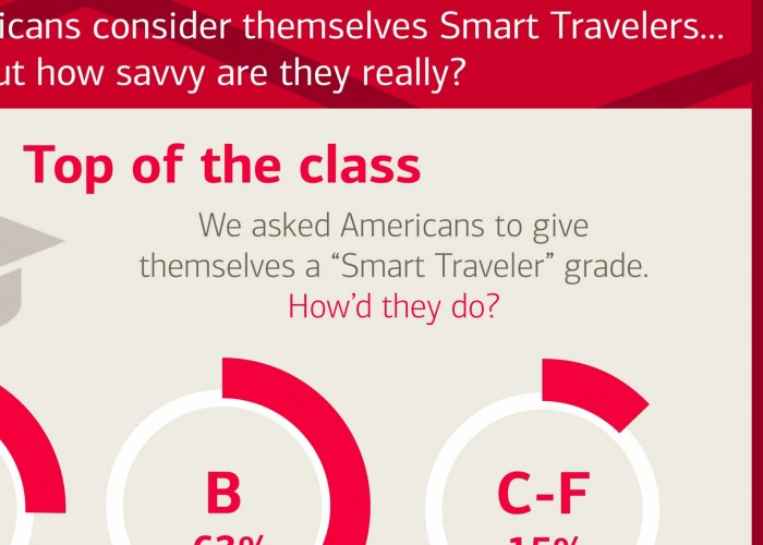 The smart budget traveler