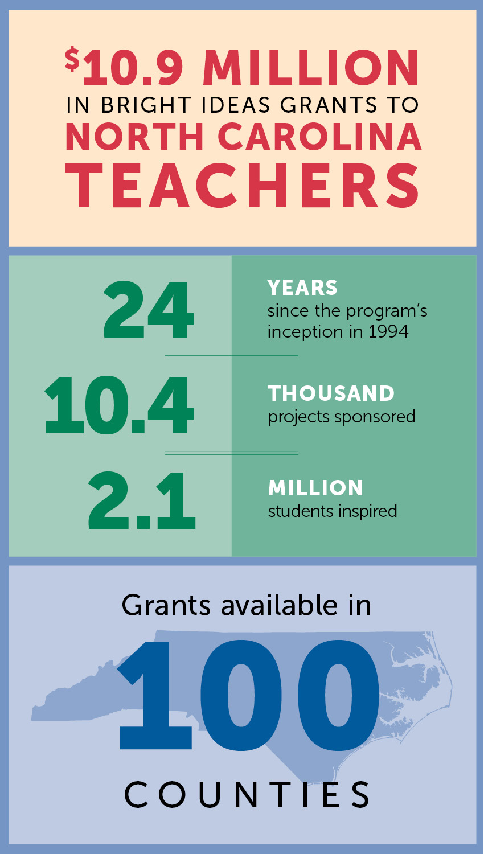 Classroom Grant Ideas ~ Co op classroom grants totaled in carolina