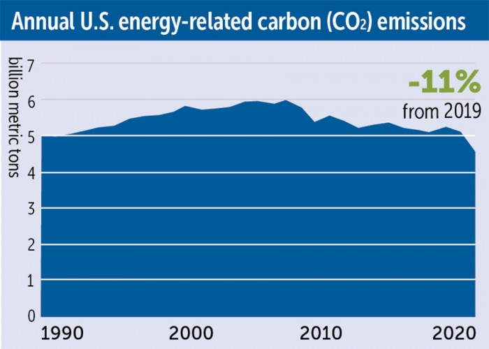 Carbon Emissions Drop in 2020 Due to COVID-19 Restrictions