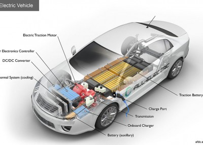 What Makes Electric Vehicles Tick?