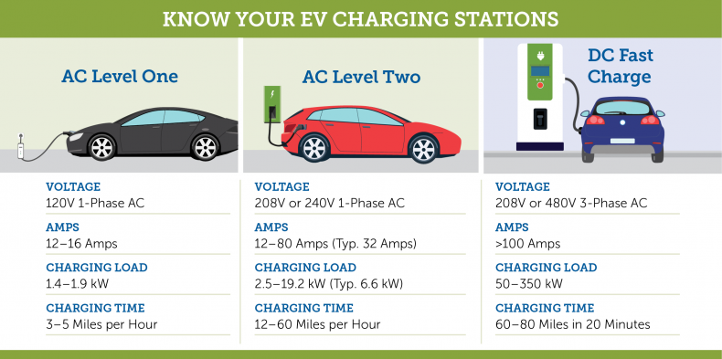 Know Charging Options To Keep Your Ev Rolling Carolina