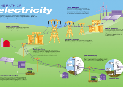 The Path of Electricity