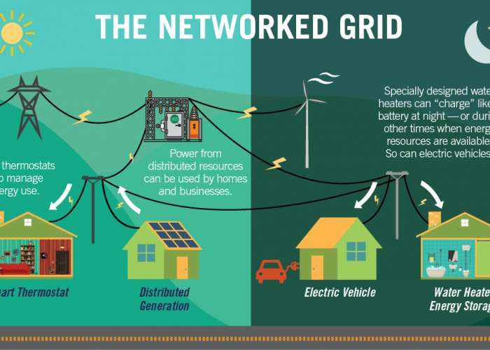 The Grid Will Connect Us to Our Energy Future