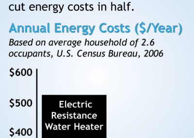 Moving toward energy-efficient water heaters