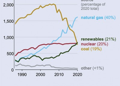 Renewable Energy Grows to Second-Largest Source of U.S. Power