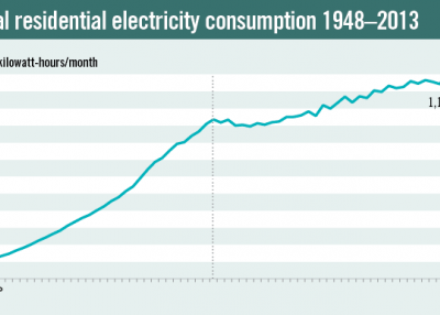 Annual residential electricity consumption 1948–2013