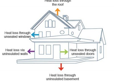 Calculate your home's energy efficiency