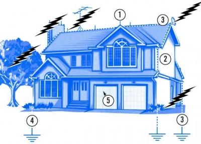 A complete system for preventing lightning damage